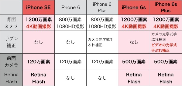 iPhoneカメラスペック比較