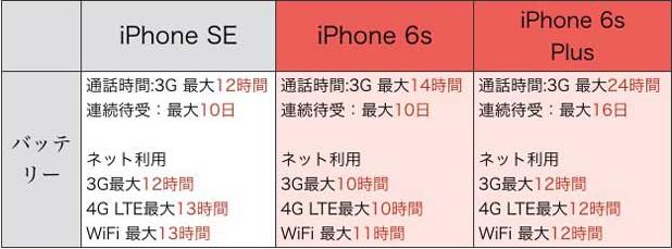 iPhoneバッテリー電池持ち比較